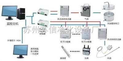SX-M实时多点洁净环境检测系统